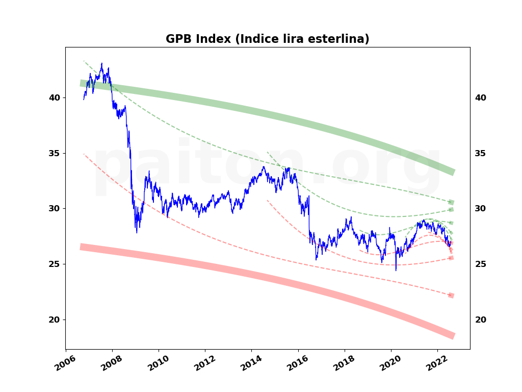 GPB Index